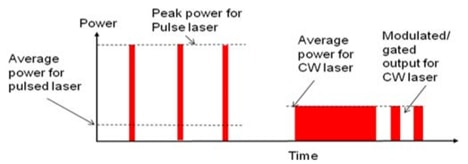 comparison of CW cycle to pulse cycle