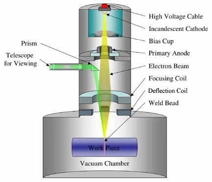 Electron Beam Welding |EB Welding Services| EB Industries